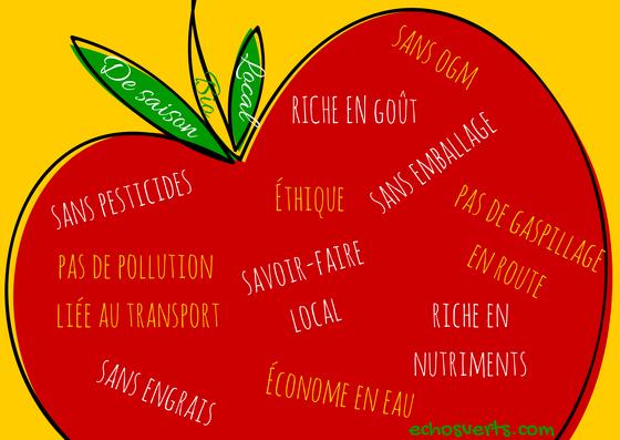 Éco-défi  Pourquoi manger bio, local et de saison   a9824668f9ac